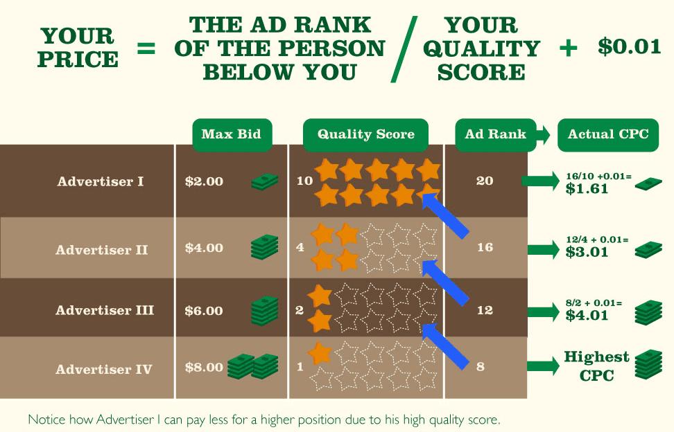 kosten per kwaliteitsscore in adwords tabel